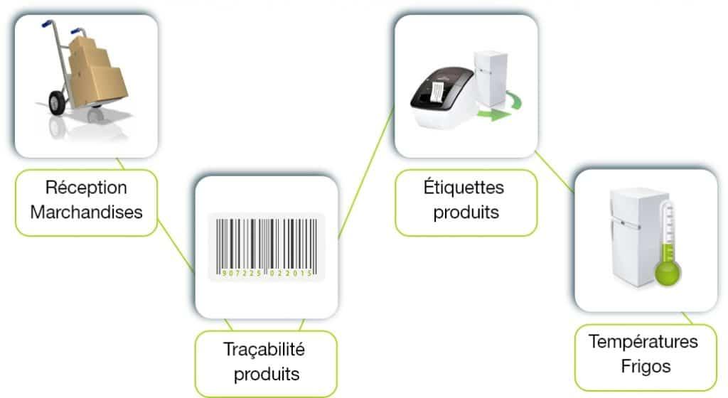 modules-Groupes1